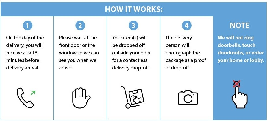 Contactless delivery Steps